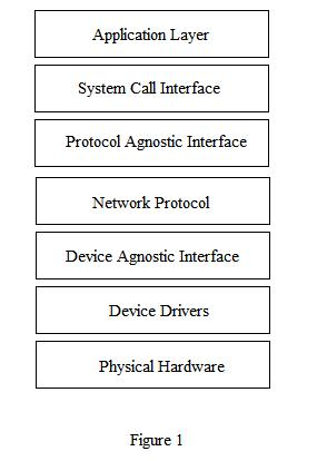 Figure1 (Network Stack).JPG